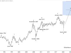 Kospi Cycles Longer Term Swing Count Remains Bullish