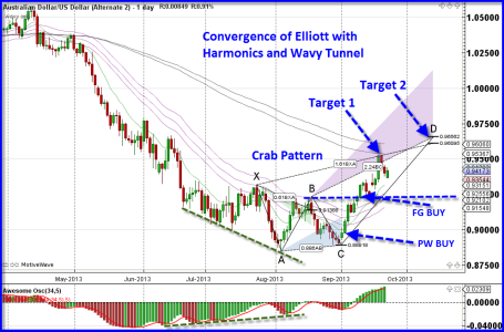 Elliot Wave Ultimate - The Trading Tigers