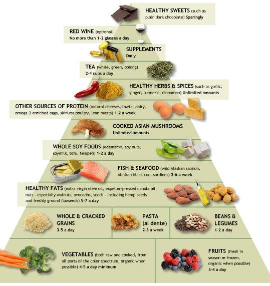 WeilPyramid