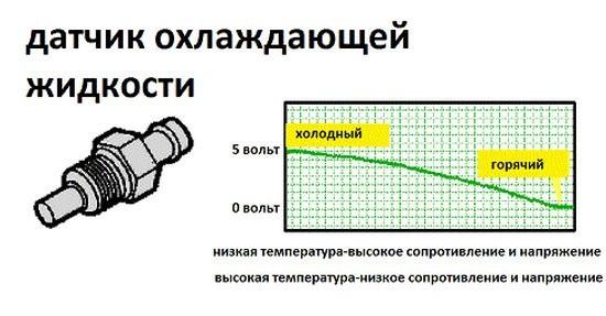 Датчик указателя температуры ОЖ