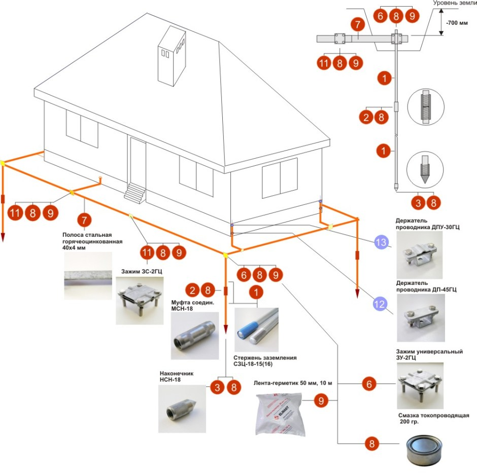 Деталировка конструкции заземляющего устройства