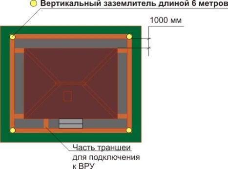 Расчет количества материалов на вертикальный заземлитель длиной 6 метров