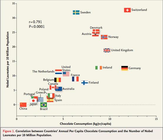 Principia Marsupia en Twitter   Todo curso de Estadística debería empezar con este gráfico  Premios Nobel vs. Consumo de Chocolate por país http   t.co gSpHuAvGwr
