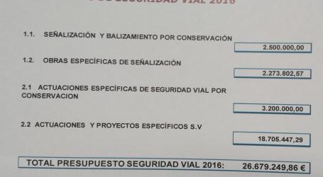 El PP denuncia que la Diputación sólo ha invertido el 10% del presupuesto en seguridad vial