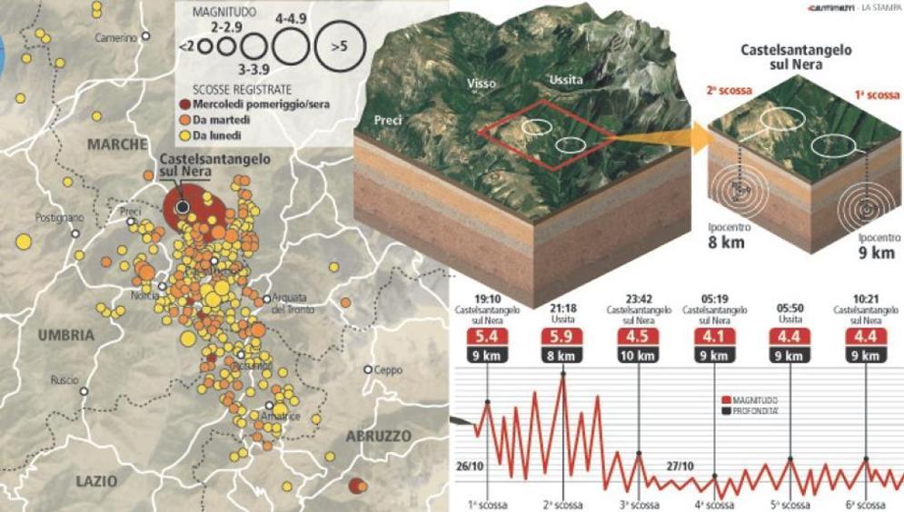 GEÓLOGOS TEMEN QUE FALLAS DURMIENTES PUEDAN DEVASTAR ITALIA Y OTRAS ZONAS DE EUROPA