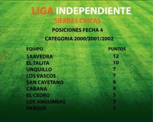 POSICIONES-CATEGORIA-2000-FECHA-4