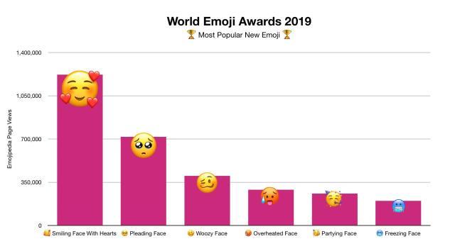 Hoy es el Día Mundial del Emoji y así lo celebran las iOS y Android 4