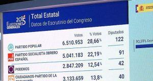 Elecciones resultados