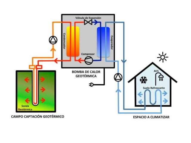 climatización por geotermia