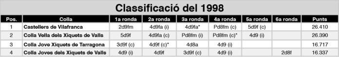 classificacio%c2%a6u-1998