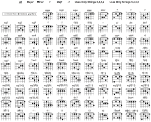 Free Guitar Chord Chart For Any Aspiring Guitarist
