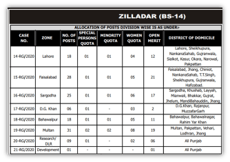 Zilladar Jobs in Punjab Irrigation Department