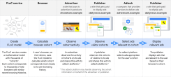 Google's infographic on how FLoC works.