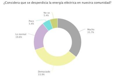 La energía renovable como solución al problema de Alto consumo eléctrico en Nuevo Laredo (ARTÍCULO)
