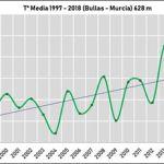 Resumen meteorológico del año 2018 en las comarcas del Noroeste y Río Mula