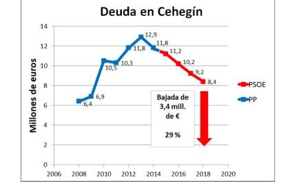 A vueltas con situación económica del Ayuntamiento de Cehegín