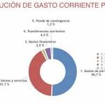 Visto bueno a los Presupuestos de Campos del Río para 2019