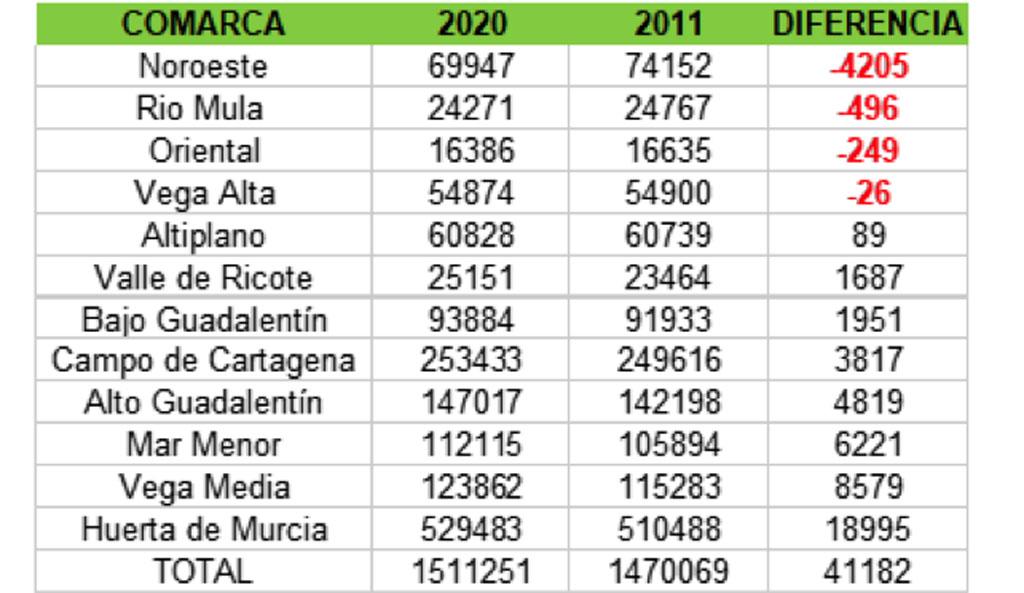 Reto demográfico en las comarcas del Noroeste y Río Mula