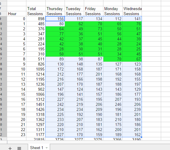 Analytics Todos los datos de sitios web JR  Sessions by Hour and Day of Week 20140918-20141018 (1)