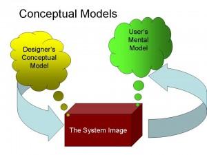 ConceptualModel (1)