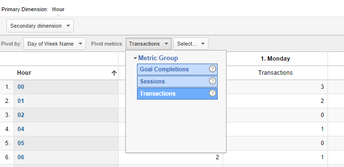 JR  Sessions by Hour and Day of Week - Google Analytics (4)