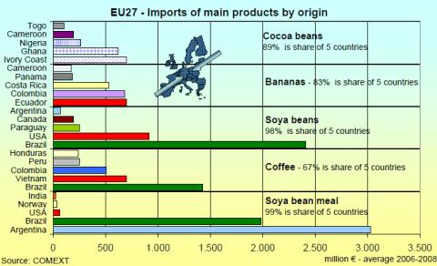 origen prodcutes importats