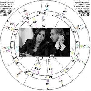 Sinastria Cristina Kirchner y Alberto Fernandez