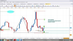 trading de hoy bajo metodologia SMB. Great.