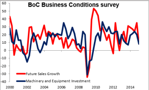 BoC_Business_Conditions_survey