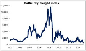Graph_Baltic