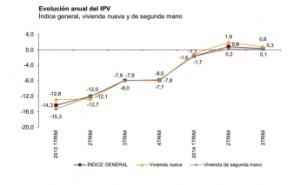 Mini1423847261_Evolucion_anual_del_IPV