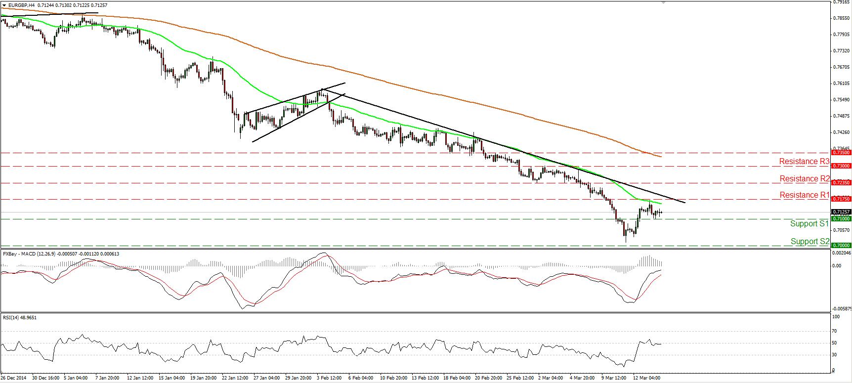 EURGBP_16Mar2015