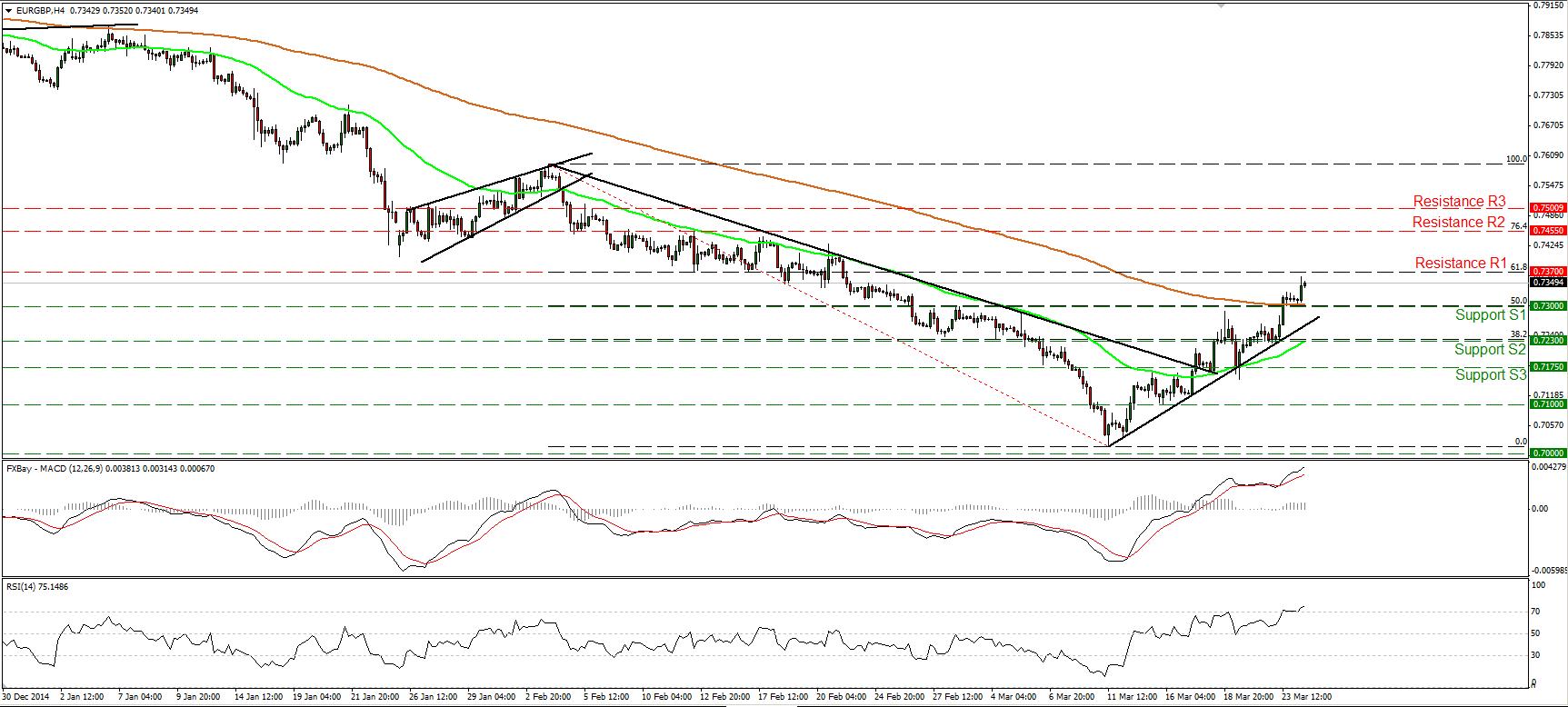 EURGBP_24Mar2015