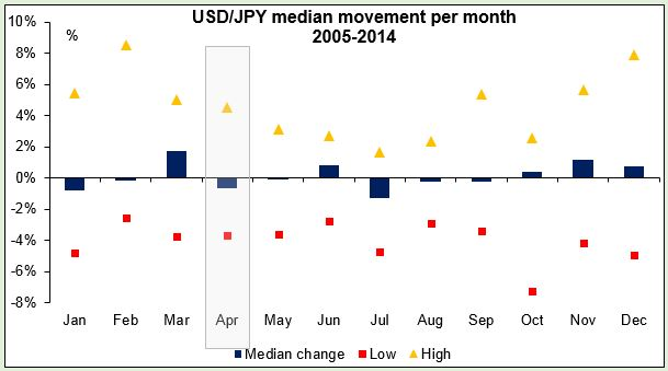 USD/JPY median movement per month 2005-2014