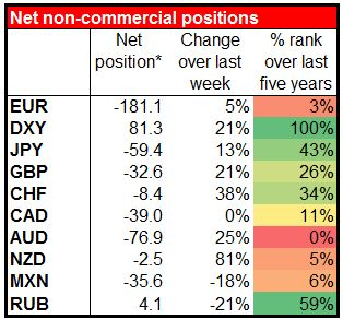 Net non-commercial positions 17-03-2015
