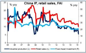 China IP retail sales FAI 15042015