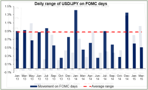 Daily range of USDJPY on FOMC days 29042015