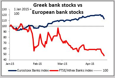 Greek bank stocks vs European bank stocks 20042015
