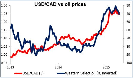 USD/CAD vs oil prices 15042015