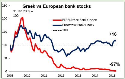Greek vs European bank stocks 21042015