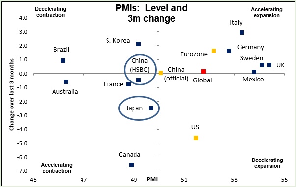 PMIs: Level and 3m change 23-04-2015