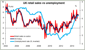 UK retail sales vs unemployment 23-04-2015