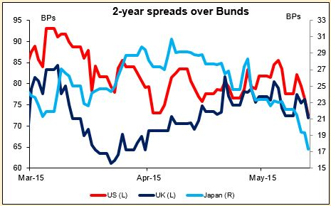 2 years spreads over Bunds 15052015