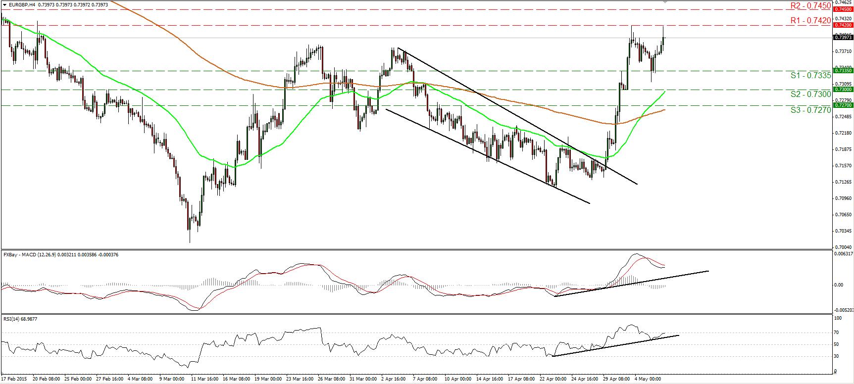 EURGBP_06May2015