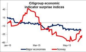 citigroup economic indicator surprise indices 29052015
