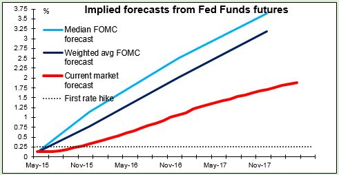 implied forecasts from Fed Funds Futures 21052015
