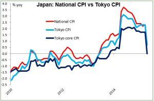 japan: National CPI vs Tokyo CPI 01052015