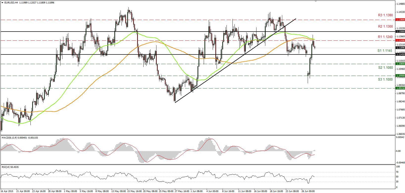 EURUSD 30062015