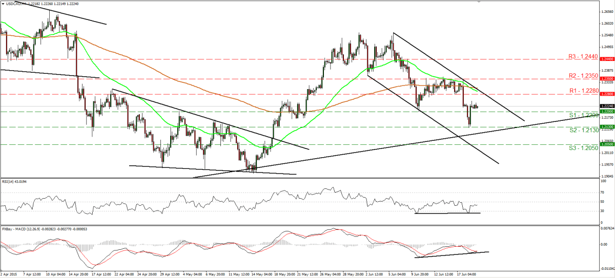 USDCAD_19June2015