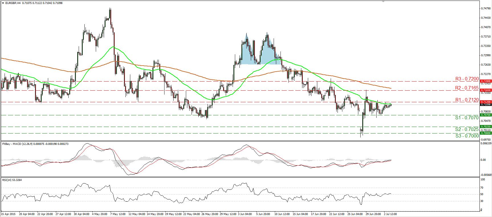 EURGBP_03July2015